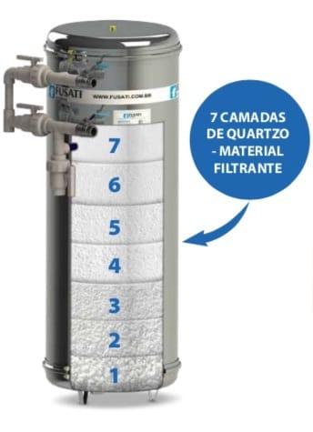 Elemento Filtrante: Quartzo, Areia, Carvão Ativado, Zeólita, Antracito, Seixo (pedregulho), Resina Catiônica e Aniônica